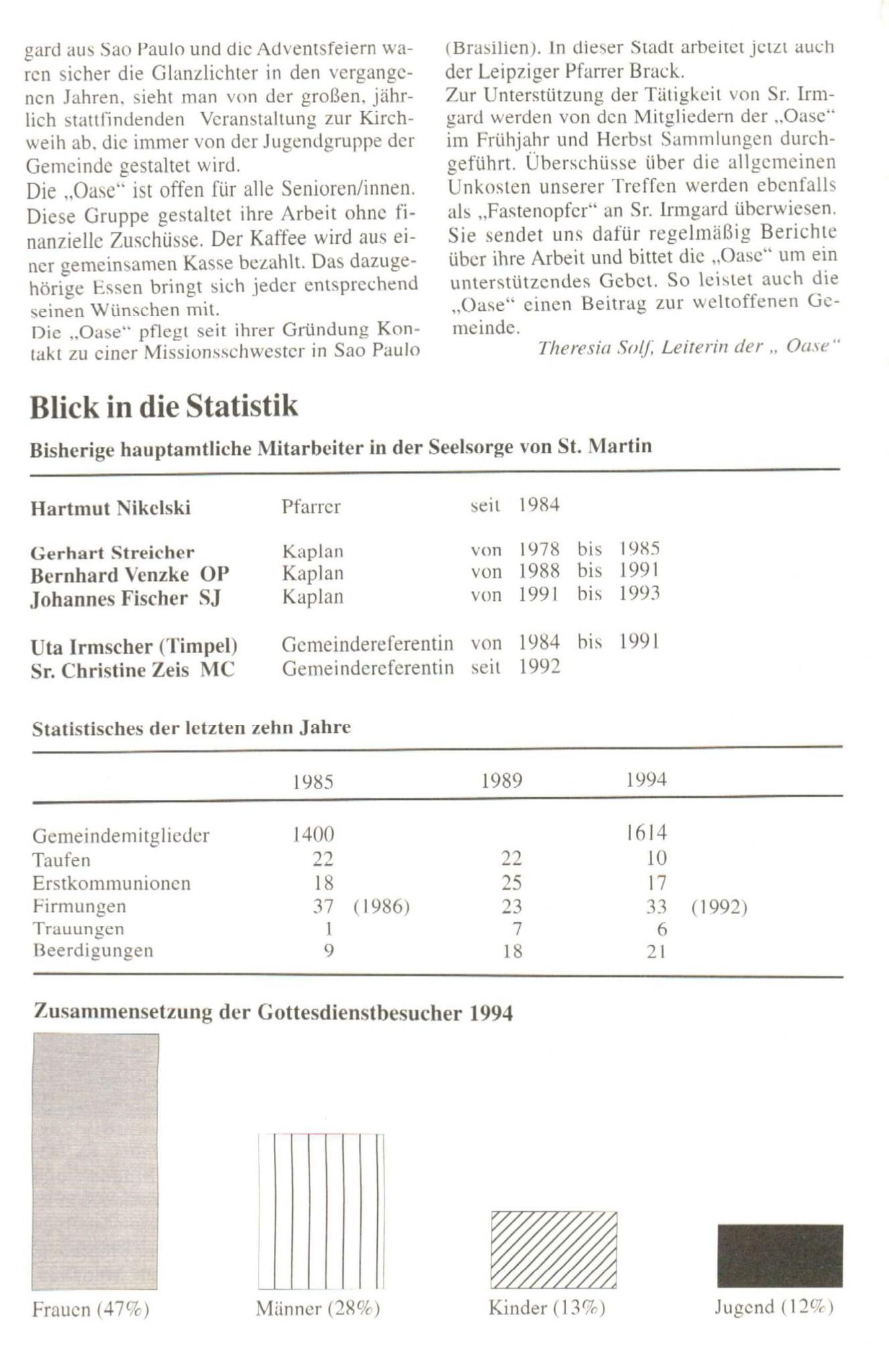10 Jahre St. Martin, Seite 10 von 12